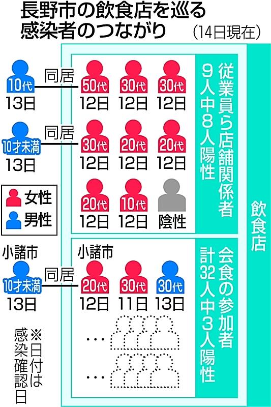 県 者 ウイルス 感染 速報 コロナ 長野
