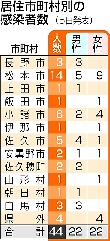 長野 県 松本 市 コロナ 長野県 新型コロナ 信毎web - 信濃毎日新聞