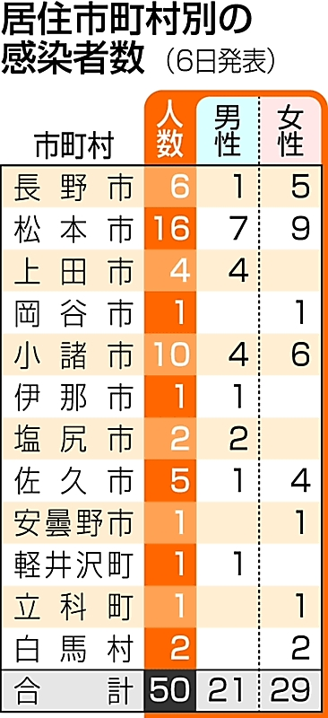 県 コロナ 速報 長野