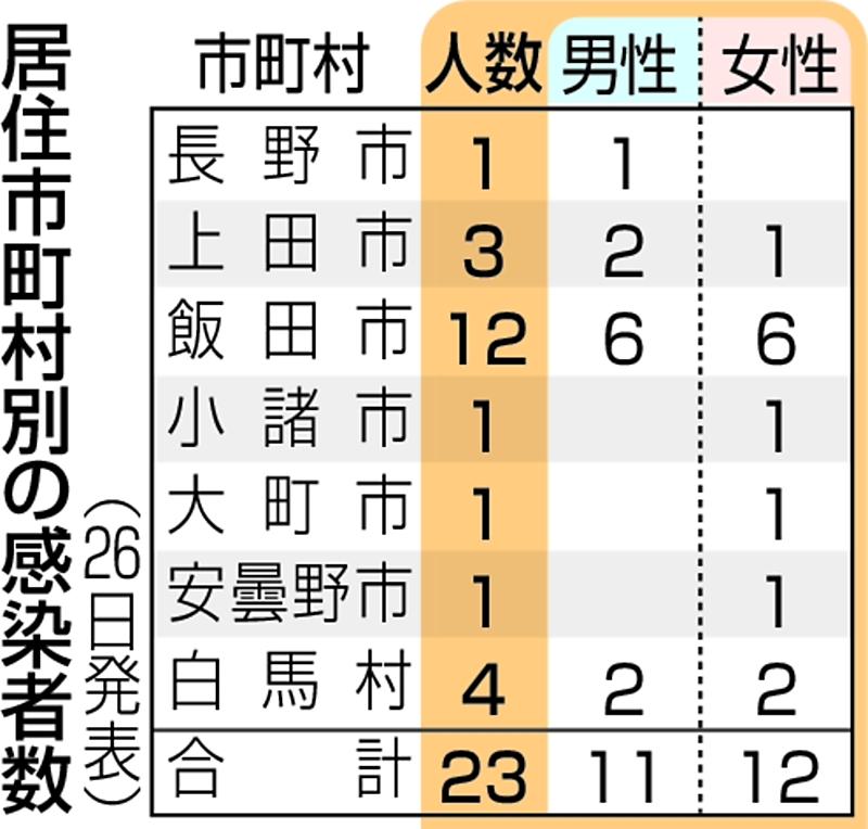 長野 県 コロナ 最新 ニュース 速報