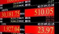 日経平均株価の上げ幅が一時500円を超えたことを示すボード=25日午前、東京都港区