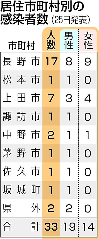 長野 県 中野 市 コロナ 感染 者