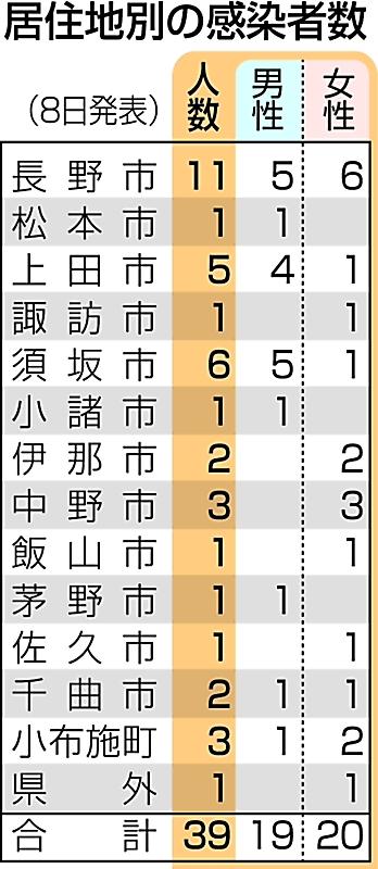 長野 市 コロナ ニュース