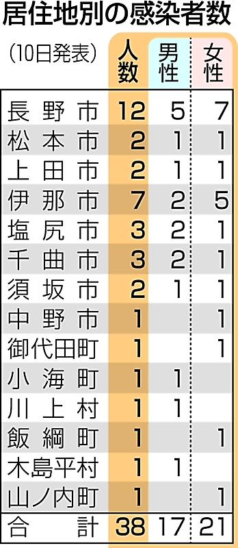 23 区 の 感染 者 数