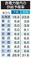 各電力管内の供給予備率