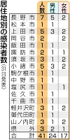 居住地別の感染者数(31日発表)