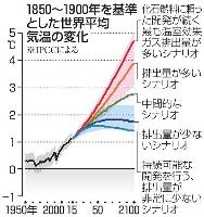 1850~1900年を基準とした世界平均気温の変化