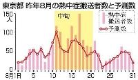 東京都 昨年8月の熱中症搬送者数と予測数